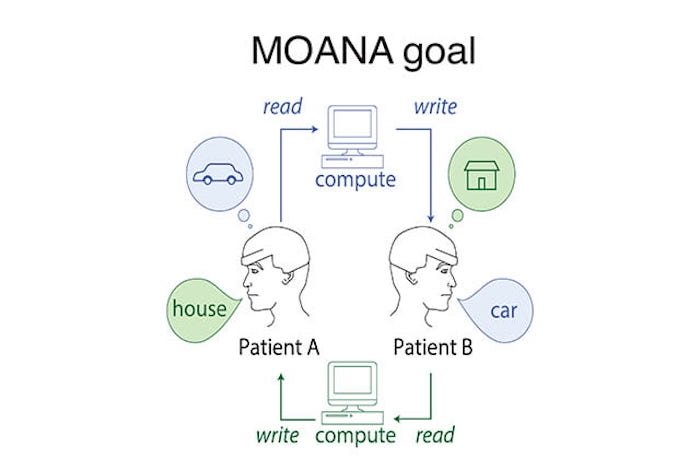 A high-level overview of the MOANA project.