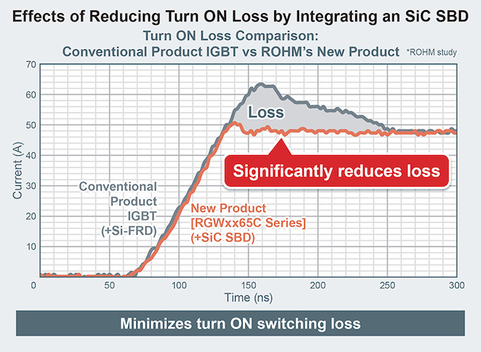 Faster recovery times contribute to lower losses.