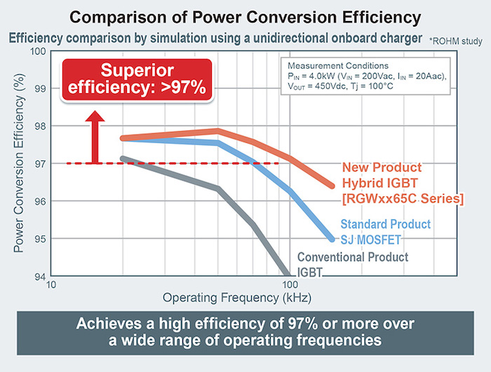 The SBD contributes to superior power conversion.