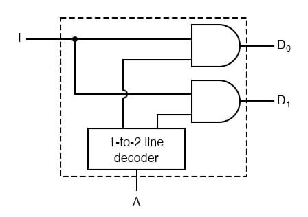 logic diagram of 1 to 4 demultiplexer demultiplexers combinational logic functions electronics textbook  demultiplexers combinational logic