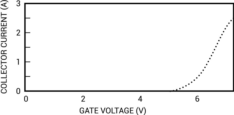Transfer Characteristics of IGBT