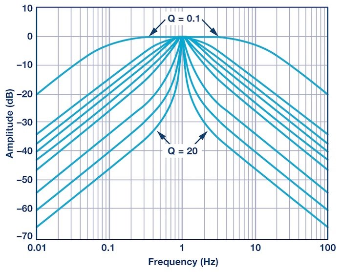 The RF Engineer's Guide to the Decibel | Introduction to RF