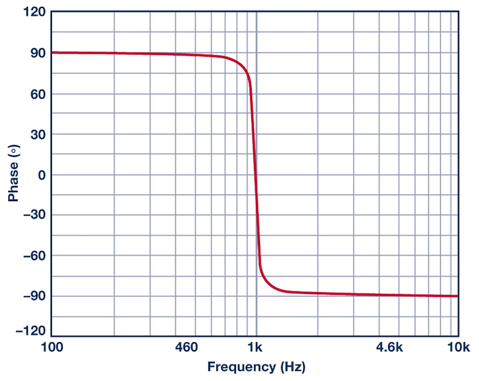 phase response in active filters  the band-pass response