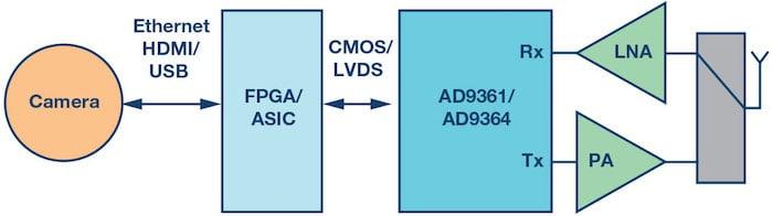 High Definition, Low Delay, SDR-Based Video Transmission in UAV