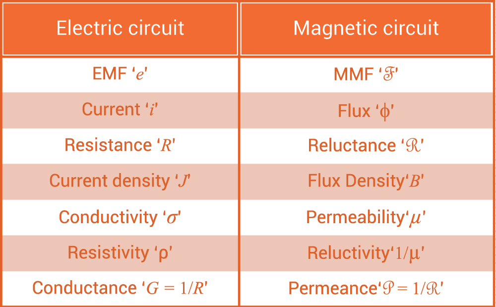 Electric and Magnetic Circuits Analogy