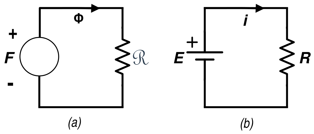 (a) Equivalent Magnetic Circuit for a Toroid (b) Equivalent Electric circuit