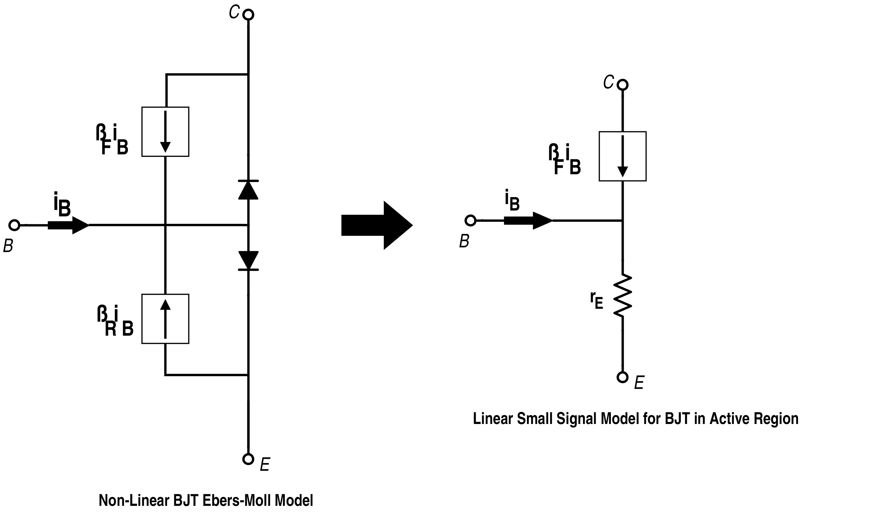 Non-Linear Model and Small-Signal Model for BJT respectively