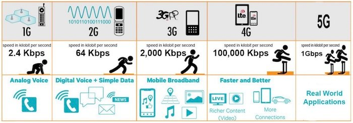 A high-level overview of 1G to 5G.