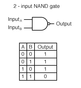 "A variation on the idea of the AND gate is called the NAND gate. The word ""NAND"" is a verbal contraction of the words NOT and AND."