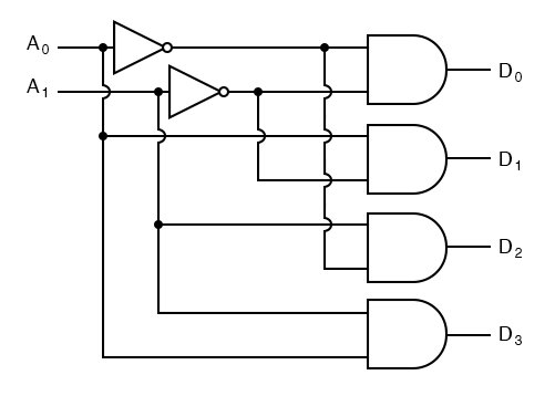 Decoder | Combinational Logic Functions | Electronics TextbookAll About Circuits