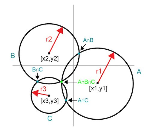 Intersecting circles reveal a common intersection point