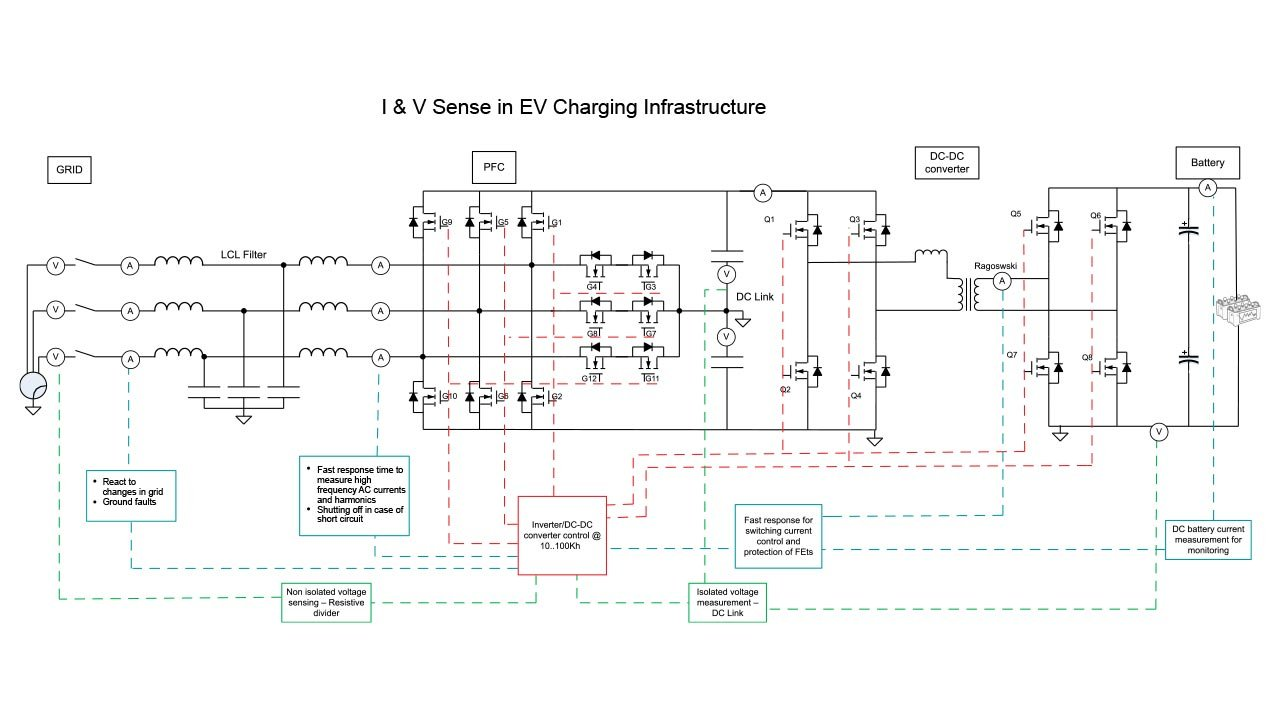 Block diagram of an EV charging station