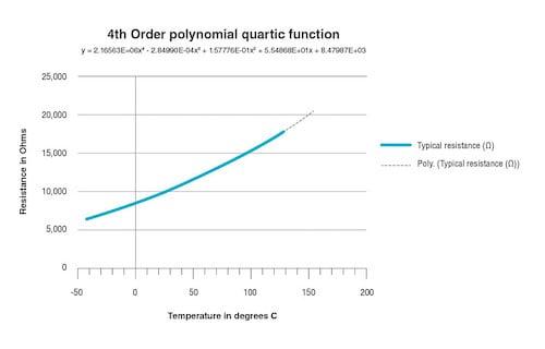 Quartic function plot