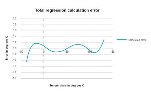 regression errors