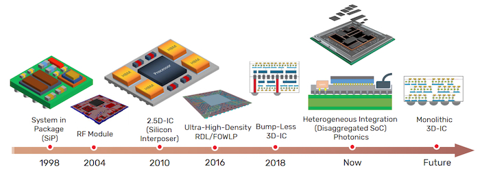 20-year evolution of advanced package technologies.