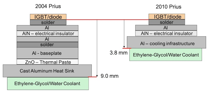 Thermal conduction paths of a 2004 Prius (left) and a 2010 Prius (right).