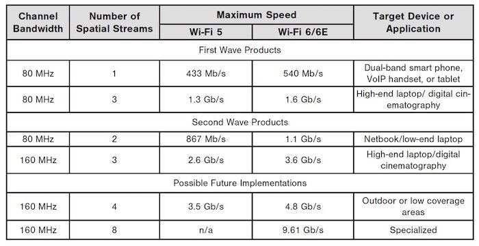 A table showing Wi-Fi 5 and Wi-Fi 6/6E specifications.