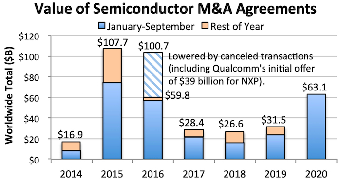 2020 semiconductor M&A agreements