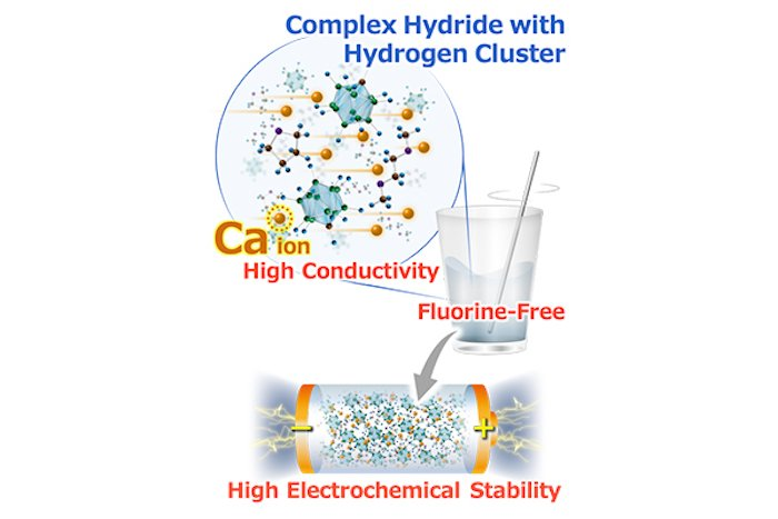 A high-level depiction of a calcium and hydrogen-based battery.