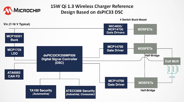 A Qi 1.3 wireless charger reference design.