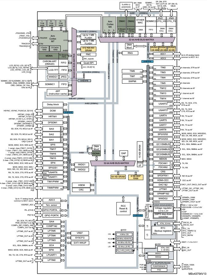 Block diagram of STM32H745xI/G