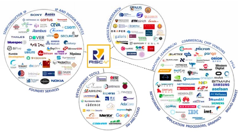 RISC-V ecosystem