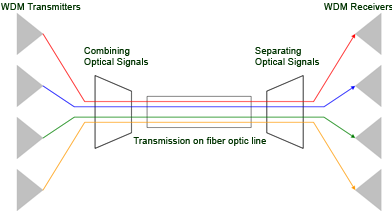 An Intro to Multiplexing: Basis of Telecommunications