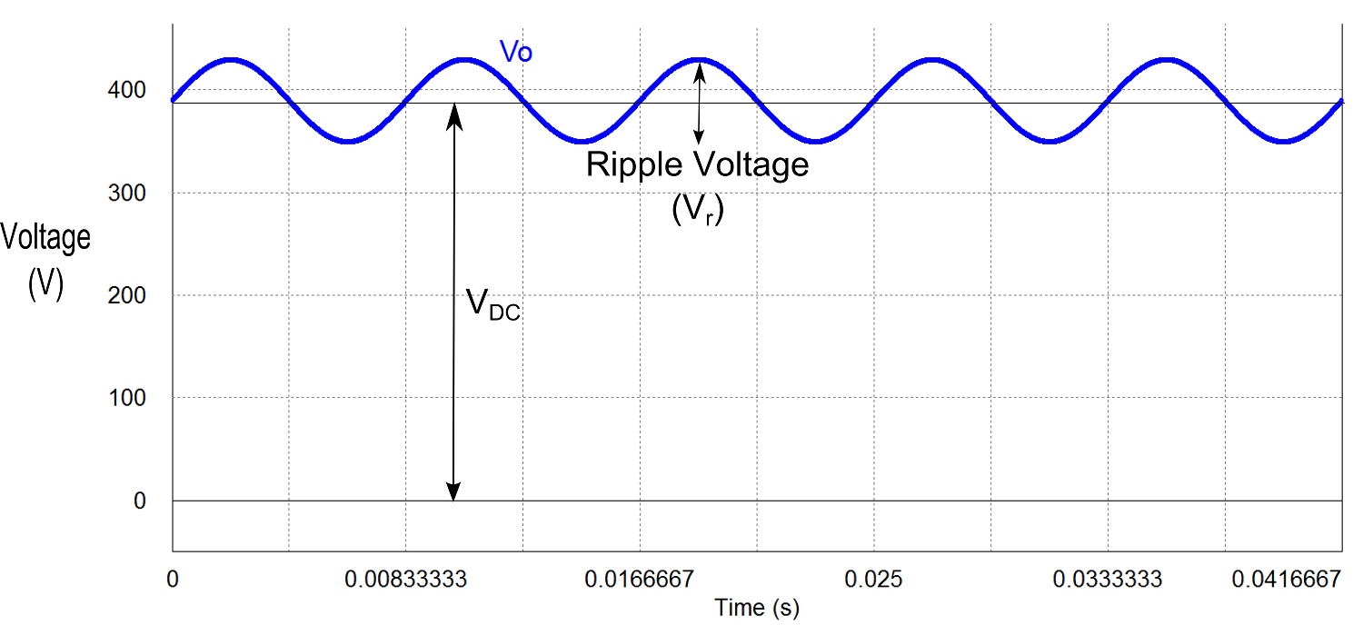 An example 390V output voltage (of an AC-DC converter) including a large peak to peak voltage ripple.