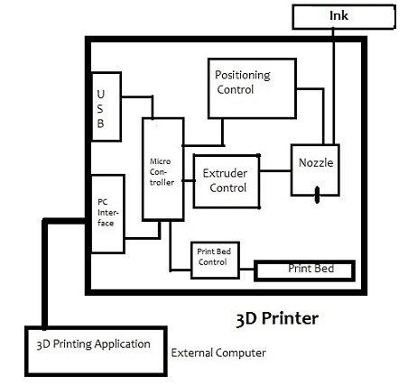 Introduction to 3D Printing: History, Processes, and Market Growth - NewsAll About Circuits