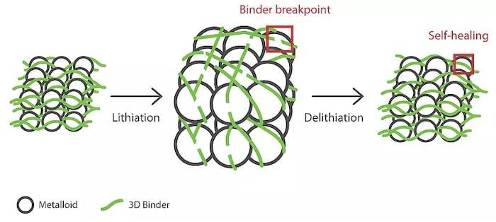 3D organic polymers