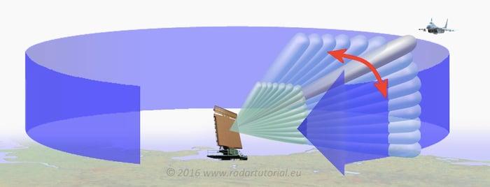 3D radar depiction