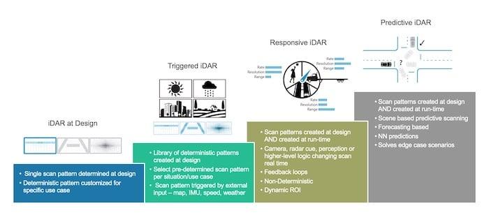 The four steps of iDAR.