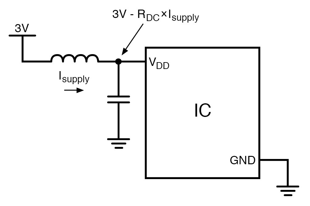 This diagram shows a ferrite bead used in conjunction with a capacitor to create a power-supply filter.