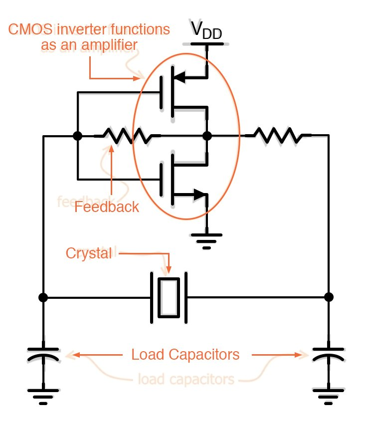 This diagram shows a quartz-crystal-based oscillator circuit.