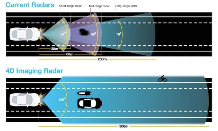 4D vs. current radars