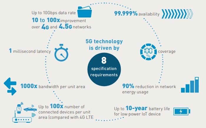 A high-level overview of the benefits of 5G.