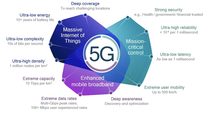 Some of the potential benefits of 5G.