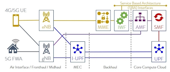 Connecting an FWA point for 5G UE to 4G EPC backhaul.