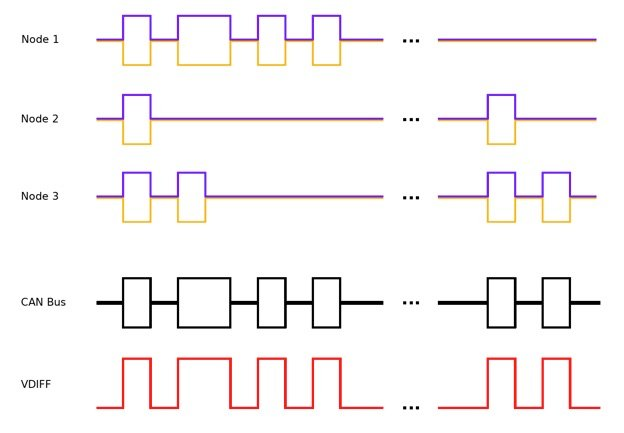 Introduction to CAN (Controller Area Network)