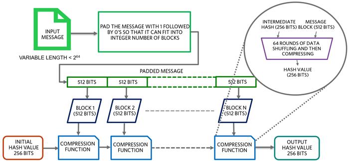 SHA-256 – hash generation flow.