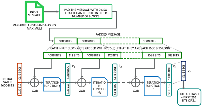 SHA3-256 – Keccak sponge hash generation flow.