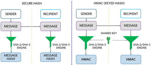 Secure hash and HMAC.