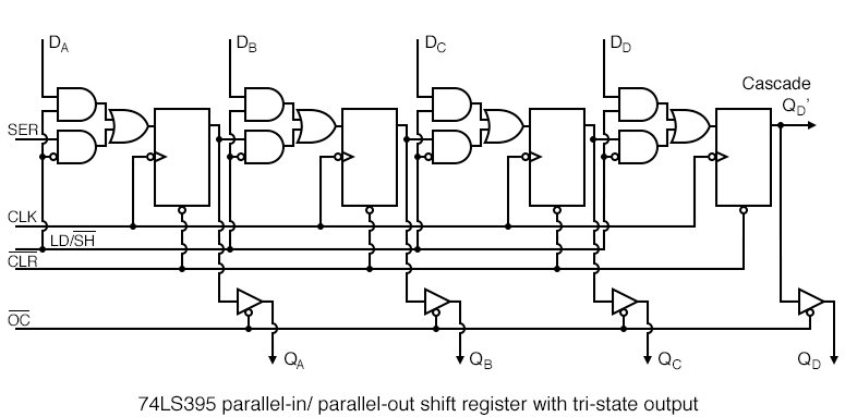 The tri-state buffers are not strictly necessary to the parallel-in/ parallel-out shift register.
