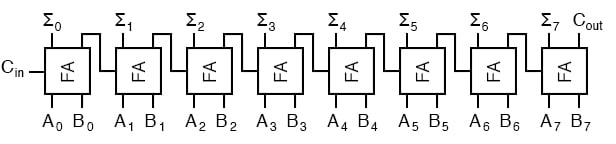 Full Adder Combinational Logic Functions Electronics Textbook