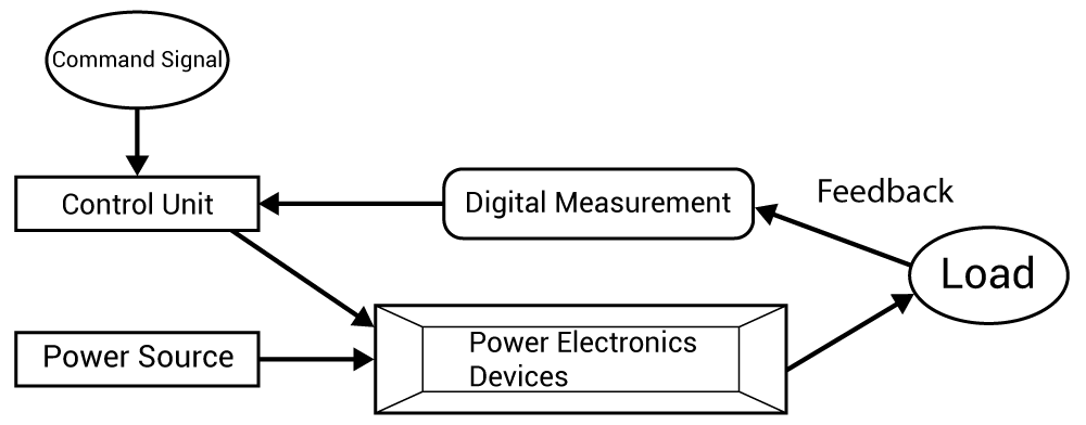 Representation of Major Components in Power Electronics System