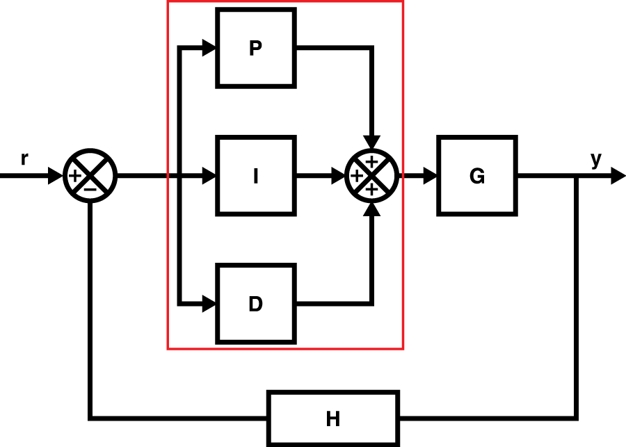 An Introduction to Control Systems: Designing a PID Controller Using