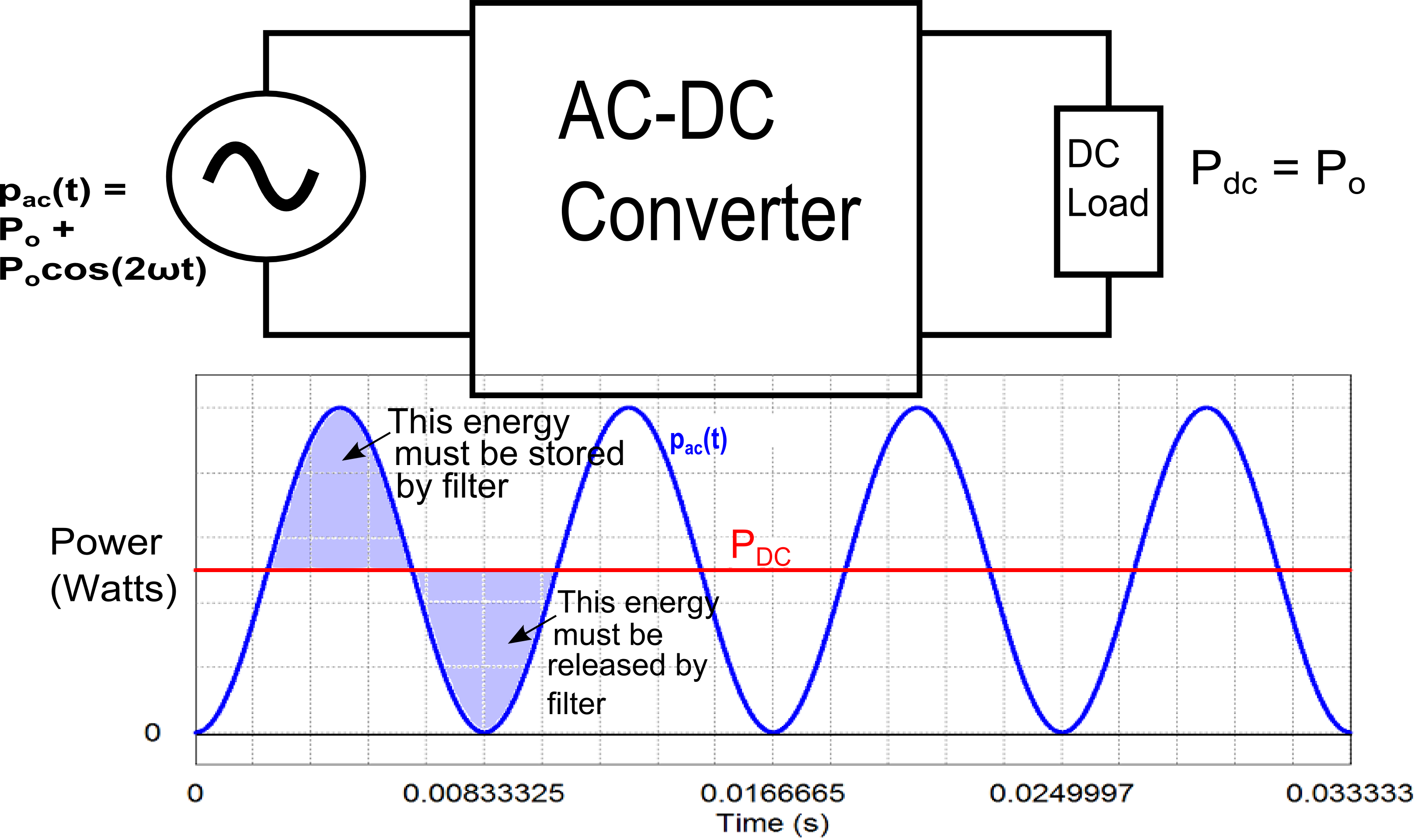 Block Diagram of AC-DC Converter with Graph of Input and Output Power