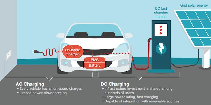 AC and DC charging differences