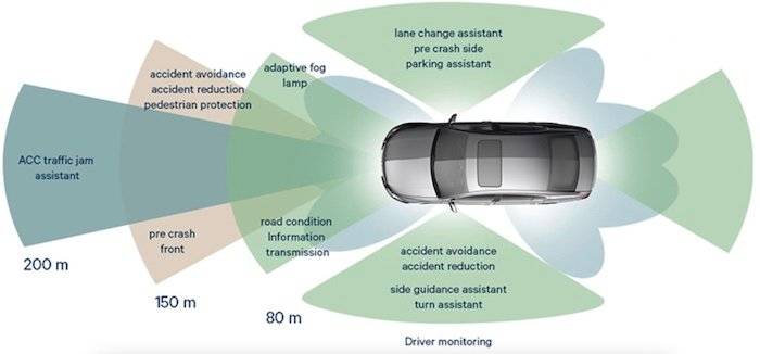 High-level overview of ADAS.