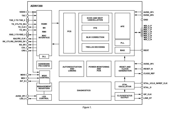 Functional block diagram of ADIN1300.